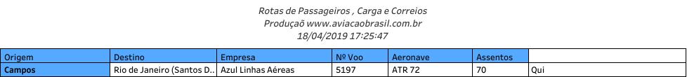 Campos, Aeroporto de Campos (Bartolomeu Lizandro), Portal Aviação Brasil