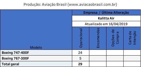 Kalitta, Kalitta Air (USA), Portal Aviação Brasil