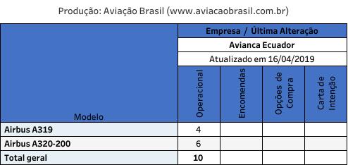 , Avianca Equador (Equador), Portal Aviação Brasil