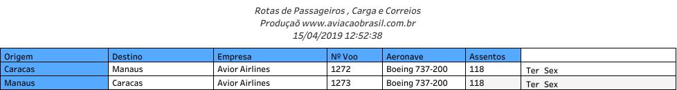 Avior, Avior Airlines (Venezuela), Portal Aviação Brasil