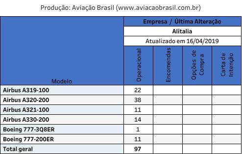 Alitalia, Alitalia (Itália), Portal Aviação Brasil