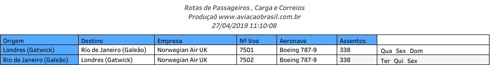 Norwegian, Norwegian Air UK (Reino Unido), Portal Aviação Brasil