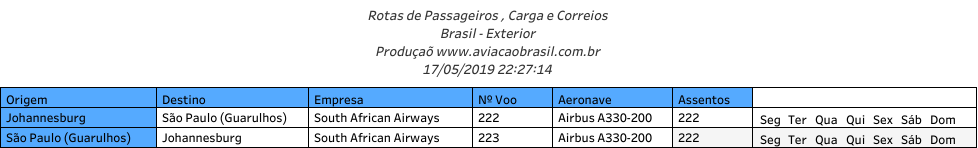 South African, South African Airways (África do Sul), Portal Aviação Brasil